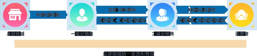 传统三级分销系统流程介绍